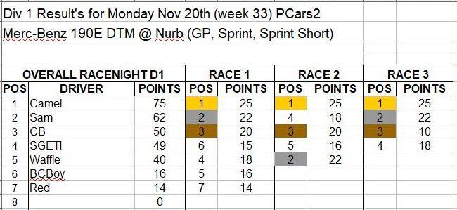 Wk33-Nov 20 Results D1.JPG