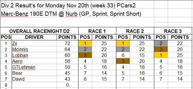 Wk33-Nov 20 Results D2.JPG