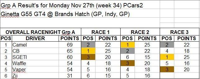 Wk34-Nov 27 Results GrpA.JPG