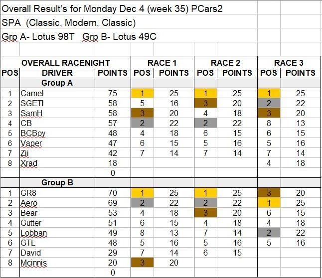 Wk35-Dec 4 Results.JPG