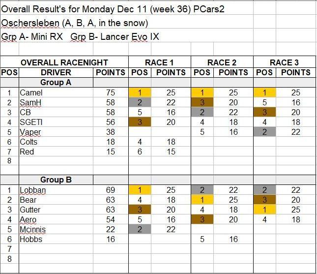 Wk36-Dec 11 Results.JPG