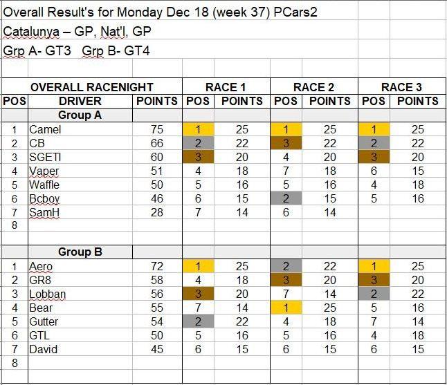 Wk37-Dec 18 Results.JPG