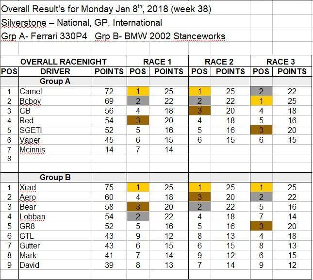 Wk38-Jan 8, 2018 Results.JPG