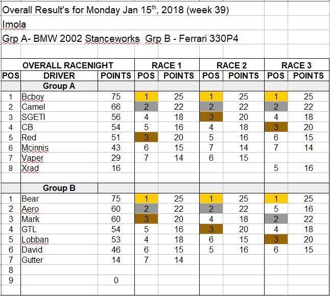 Wk39-Jan 15, 2018 Results.JPG