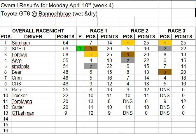 Wk4-April 10 Results.JPG