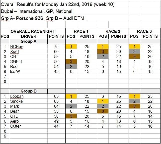 Wk40-Jan 22, 2018 Results.JPG