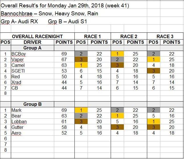 Wk41-Jan 29, 2018 Results.JPG