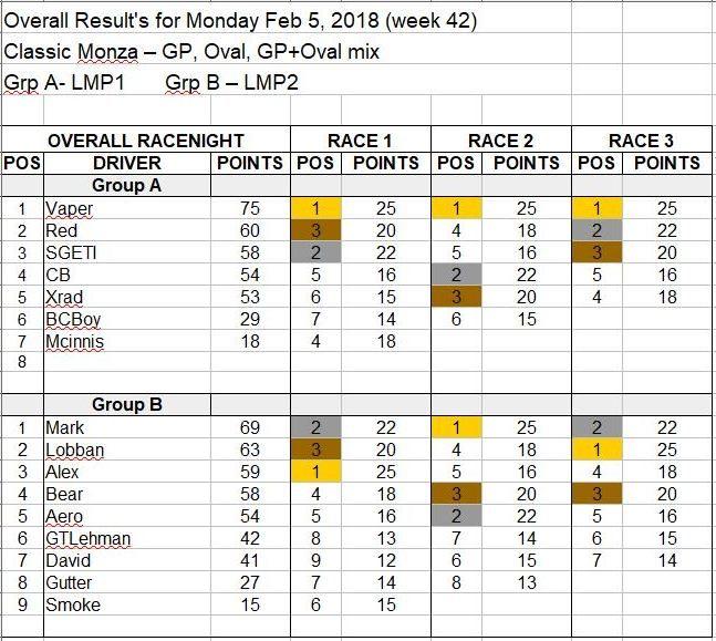 Wk42-Feb 5, 2018 Results.JPG