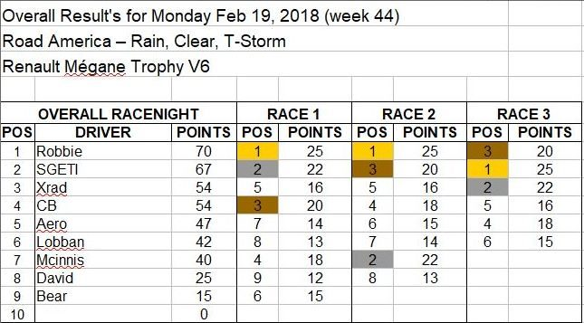 Wk44-Feb 19, 2018 Results.JPG