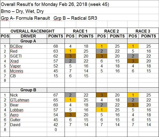 Wk45-Feb 26, 2018 Results.JPG
