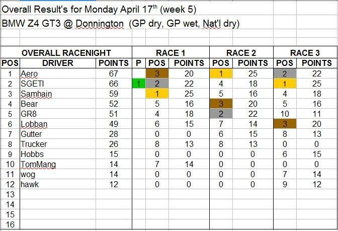 Wk5-April 17 Results.JPG