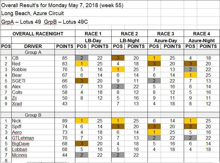 Wk55-May 7, 2018 Results.JPG