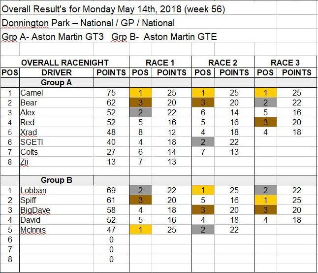 Wk56-May 14, 2018 Results.JPG