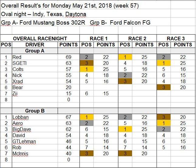 Wk57-May 21, 2018 Results.JPG