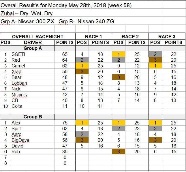 Wk58-May 28, 2018 Results.JPG