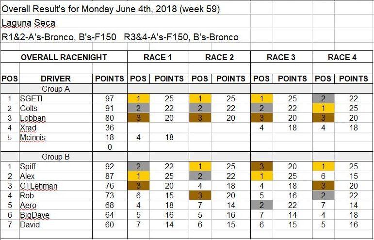 Wk59-June 4, 2018 Results.JPG