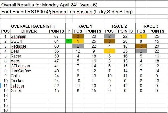Wk6-April 24 Results.JPG