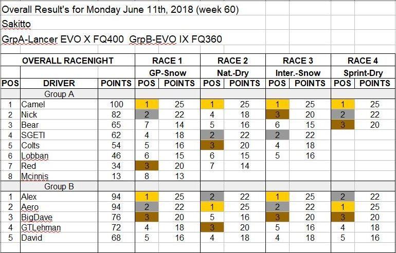 Wk60-June 11, 2018 Results.JPG