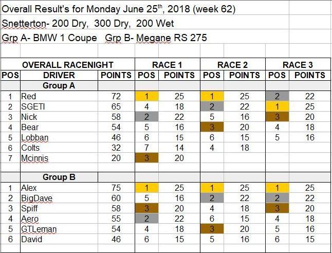 Wk62-June 25, 2018 Results.JPG