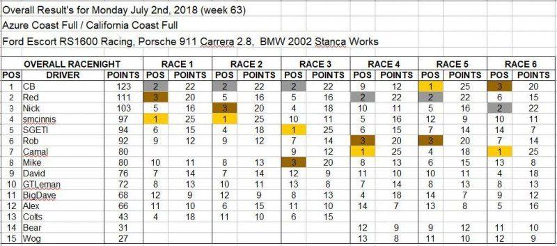 Wk63-July 2, 2018 Results.JPG
