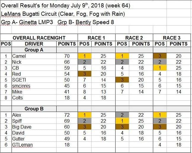 Wk64-July 9, 2018 Results.JPG