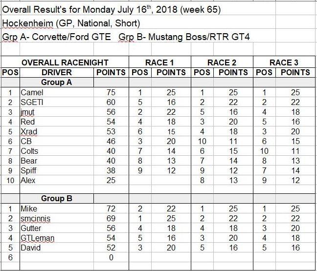 Wk65-July 16, 2018 Results.JPG