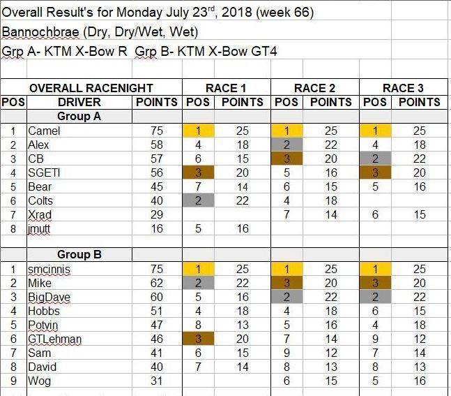 Wk66-July 23, 2018 Results.JPG