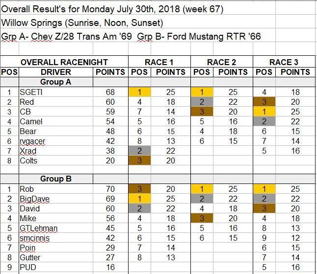 Wk67-July 30, 2018 Results.JPG
