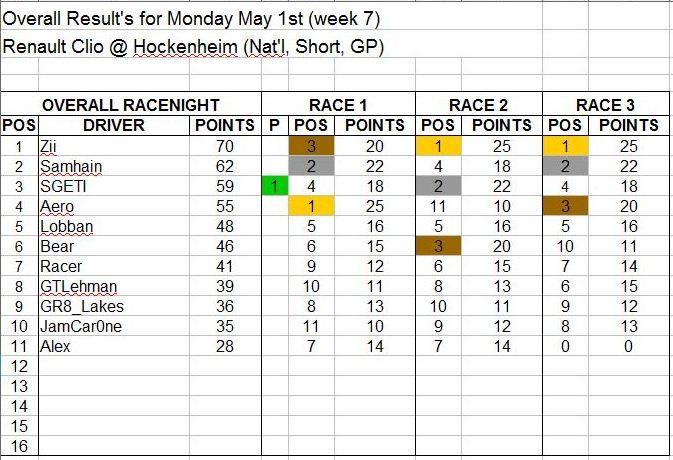 Wk7-May 1 Results.JPG