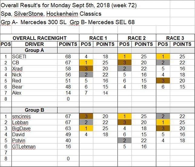 Wk72-Sept 4, 2018 Results.JPG
