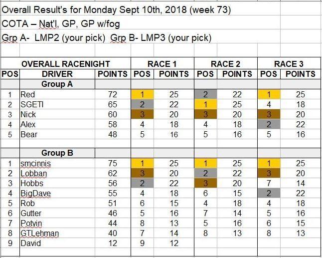 Wk73-Sept 10, 2018 Results.JPG