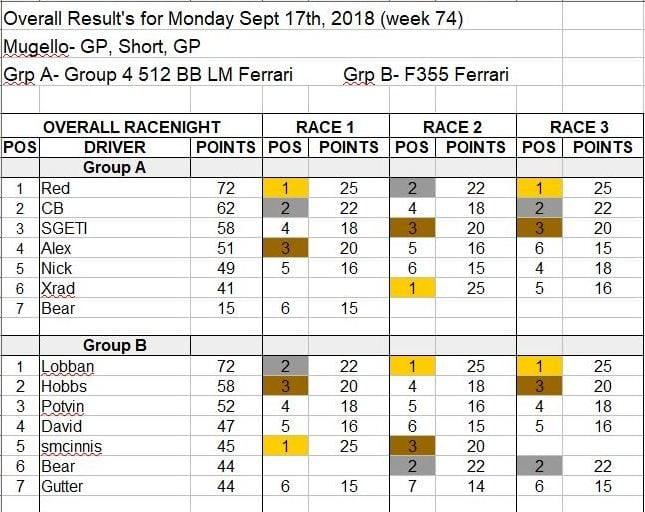 Wk74-Sept 17, 2018 Results.JPG
