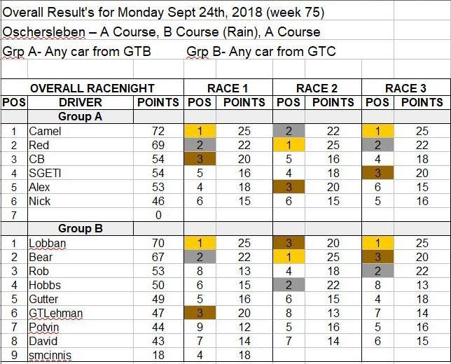 Wk75-Sept 24, 2018 Results.JPG