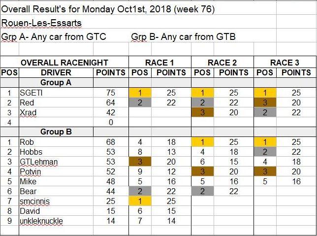 Wk76-Oct 1, 2018 Results.JPG