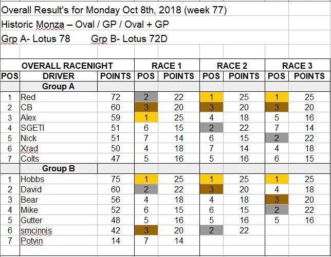 Wk77-Oct 8, 2018 Results.JPG