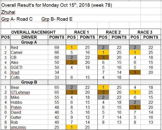 Wk78-Oct 15, 2018 Results.JPG