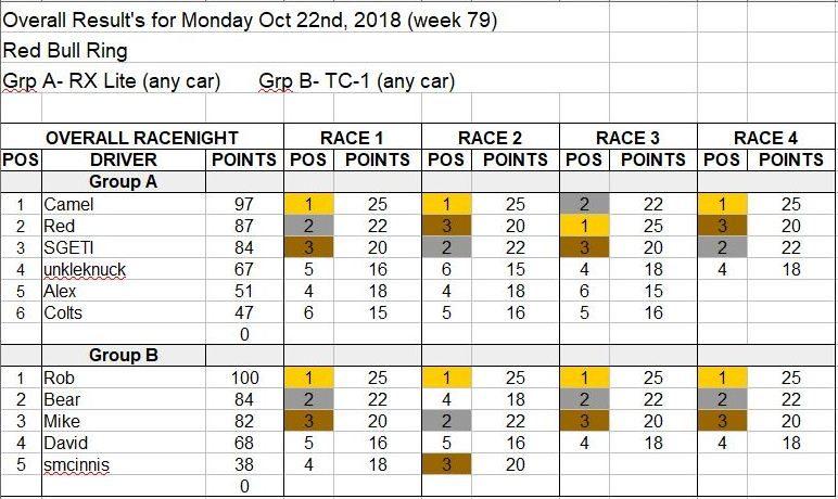 Wk79-Oct 22, 2018 Results.JPG
