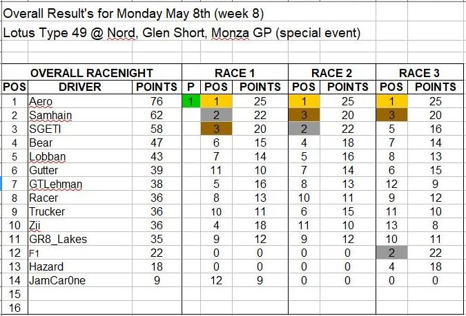 Wk8-May 8 Results.JPG