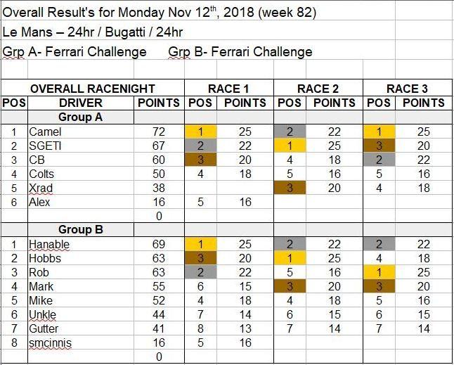 Wk82-Nov 12th, 2018 Results.JPG