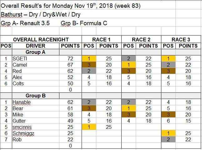 Wk83-Nov 19th, 2018 Results.JPG
