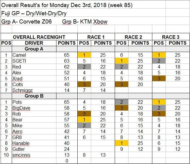 Wk85-Dec 3rd, 2018 Results.JPG