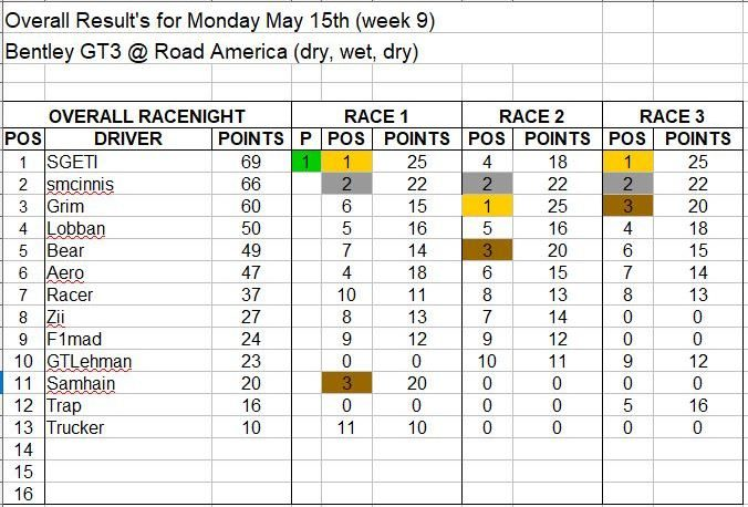 Wk9-May 15 Results.JPG