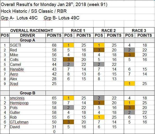 Wk91-Jan 28th, 2019 Results.jpg
