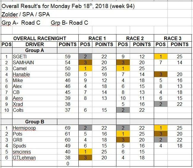 Wk94-Feb 18th, 2019 Results.jpg