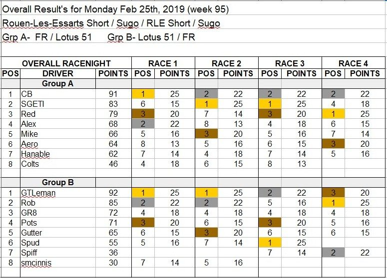 Wk95-Feb 25th, 2019 Results.jpg