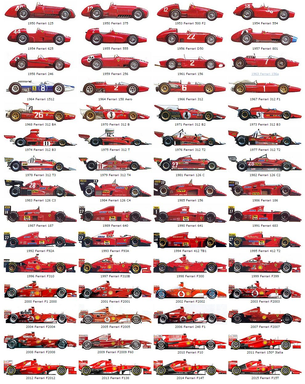 The History Of Ferrari F1 Cars