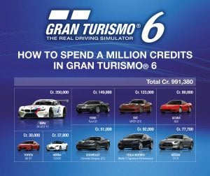 gt6-credit-value