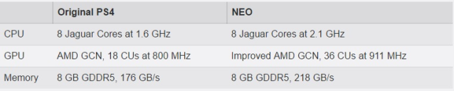 NEO Specifications
