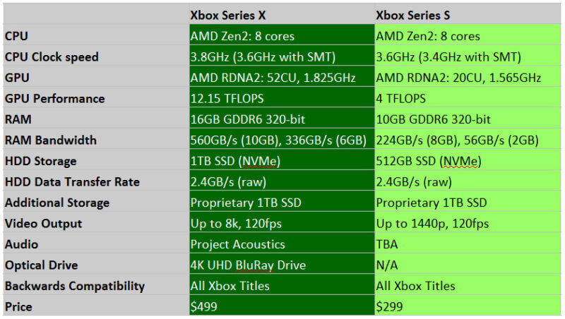 xsx-vs-xss-800x452 Xbox Series S Hardware and Technology Revealed